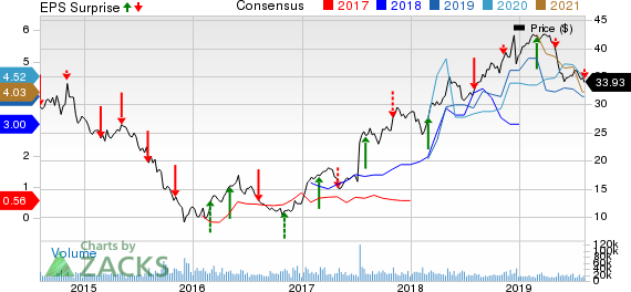 NRG Energy, Inc. Price, Consensus and EPS Surprise