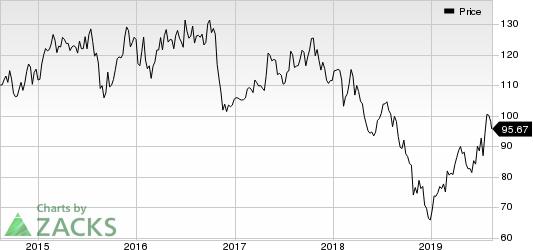 Anheuser-Busch InBev SA/NV Price