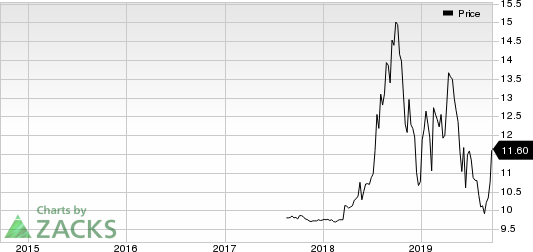 Magnolia Oil & Gas Corp Price