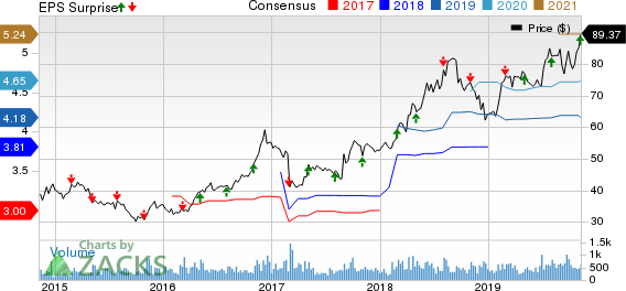 ICF International, Inc. Price, Consensus and EPS Surprise