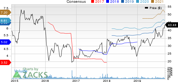 OneMain Holdings, Inc. Price and Consensus