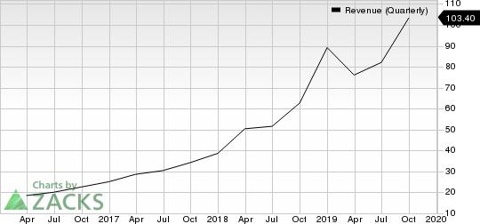 Alteryx, Inc. Revenue (Quarterly)
