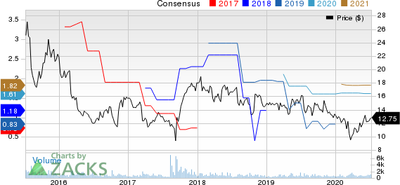 Heritage Insurance Holdings, Inc. Price and Consensus