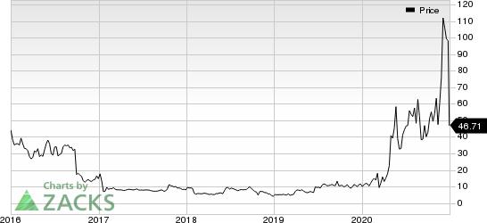 Alcobra Ltd. Price