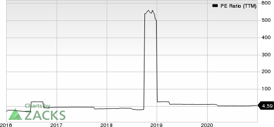 Exantas Capital Corp. PE Ratio (TTM)