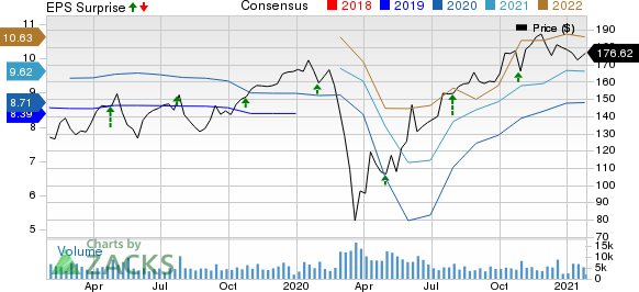 Stanley Black & Decker, Inc. Price, Consensus and EPS Surprise