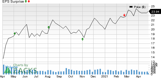 Williams Companies, Inc. The Price and EPS Surprise