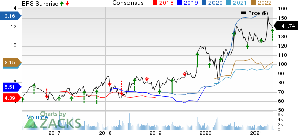 Murphy USA Inc. Price, Consensus and EPS Surprise