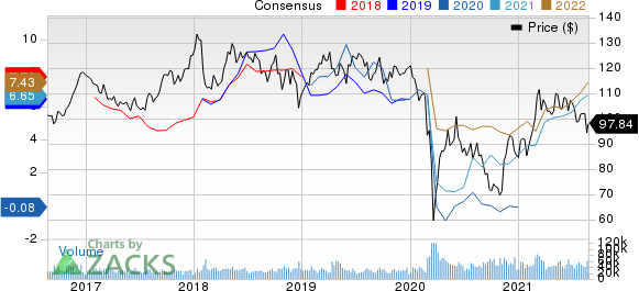 Chevron Corporation Price and Consensus