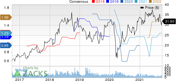 Allied Motion Technologies, Inc. Price and Consensus