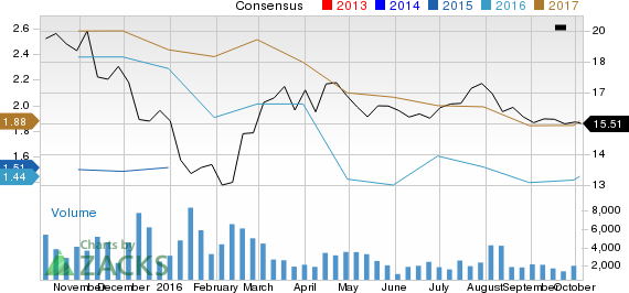 Why The Carlyle Group (CG) Could Be a Top Value Stock Pick
