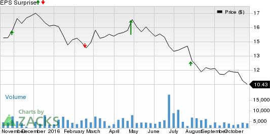 Gannett (GCI) Q3 Earnings: What's in Store for the Stock?
