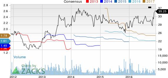 FLIR Systems Enjoying Solid Backlog, Risks to Profit Remain