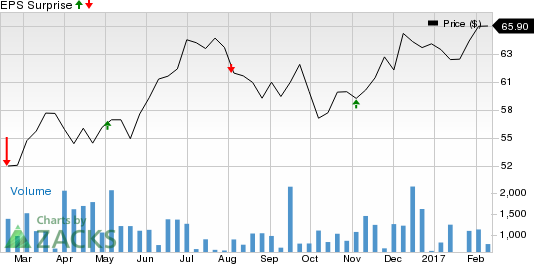 ALLETE (ALE): What's in the Cards this Earnings Season?