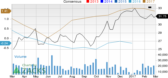 Suncor Energy (SU): Strong Industry, Solid Earnings Estimate Revisions