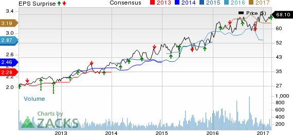 Chesapeake Utilities (CPK) Q4 Earnings In Line, Revenues Top