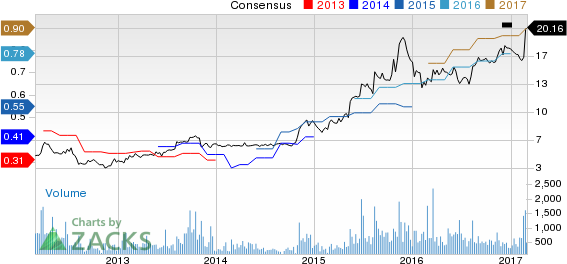 Top Ranked Growth Stocks to Buy for March 1st
