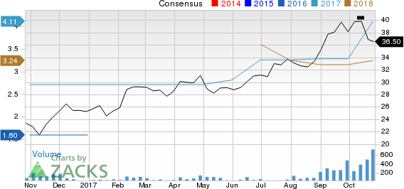 Norbord Inc. Price and Consensus