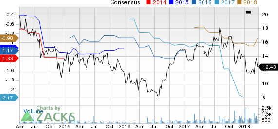 Oxford Immunotec Global PLC Price and Consensus