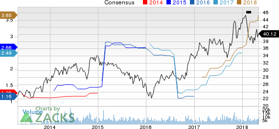 Allison Transmission Holdings, Inc. Price and Consensus