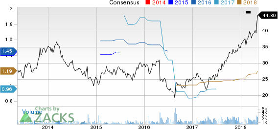 Bottomline Technologies, Inc. Price and Consensus