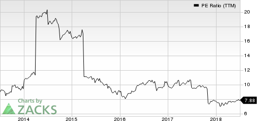 Two Harbors Investments Corp PE Ratio (TTM)