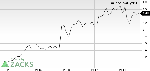 Cadence Design Systems, Inc. PEG Ratio (TTM)