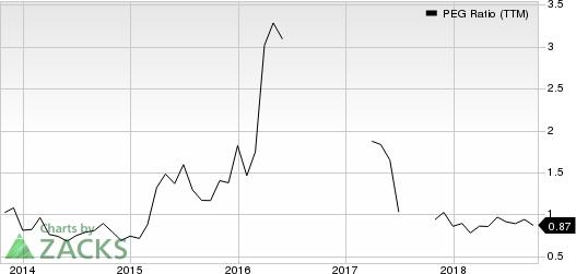 Methanex Corporation PEG Ratio (TTM)