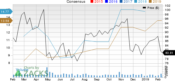 Arch Coal Inc. Price and Consensus