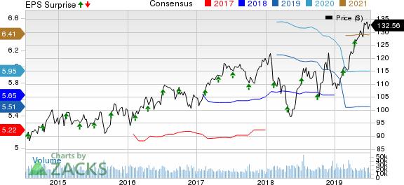 Pepsico, Inc. Price, Consensus and EPS Surprise