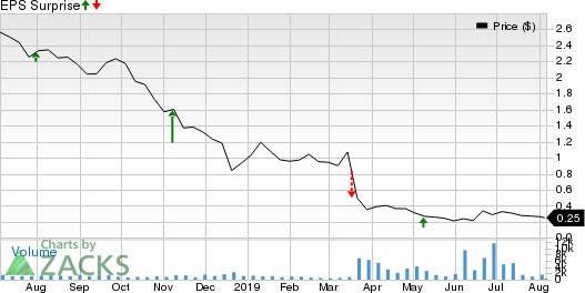 Approach Resources Inc. Price and EPS Surprise