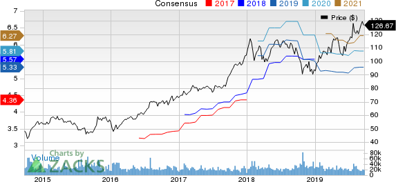 Texas Instruments Incorporated Price and Consensus