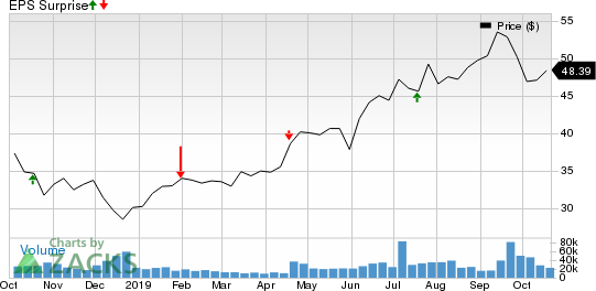 Blackstone Group Inc/The Price and EPS Surprise