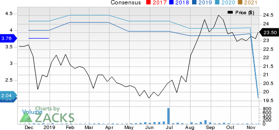Middlefield Banc Corp. Price and Consensus