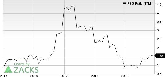 Phillips 66 PEG Ratio (TTM)