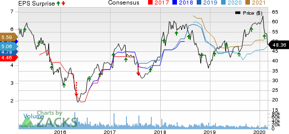 Seagate Technology PLC Price, Consensus and EPS Surprise