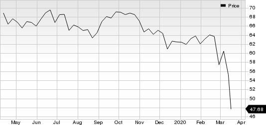 Regency Centers Corporation Price