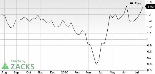 NexGen Energy Ltd. Price