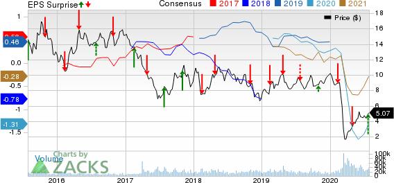 Cenovus Energy Inc Price, Consensus and EPS Surprise