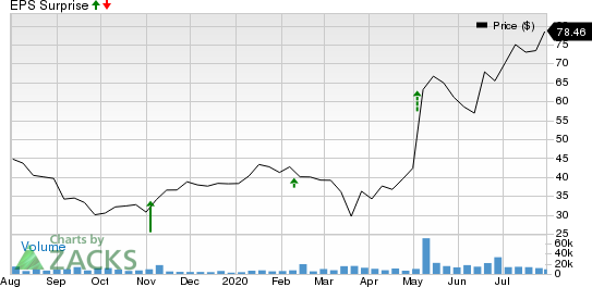 Chegg, Inc. Price and EPS Surprise