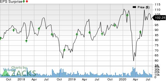 Microchip Technology Incorporated Price and EPS Surprise