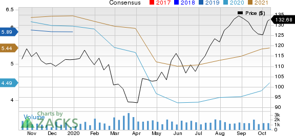 Landstar System, Inc. Price and Consensus