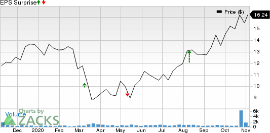 Clarus Corporation Price and EPS Surprise