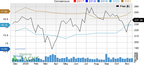 Amgen Inc. Price and Consensus