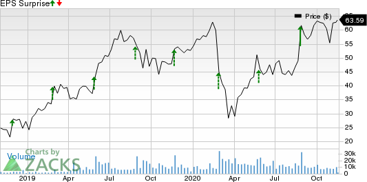 Anaplan, Inc. Price and EPS Surprise