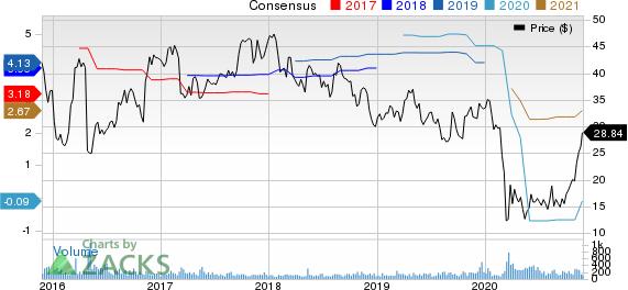 ParkOhio Holdings Corp. Price and Consensus