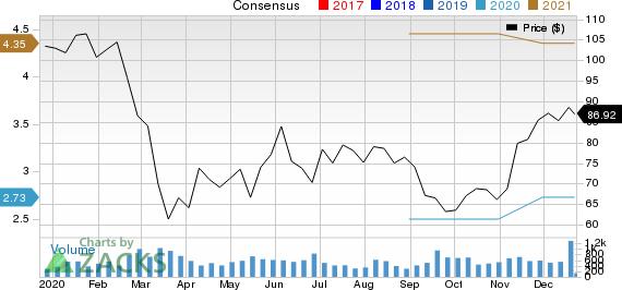 Innospec Inc. Price and Consensus