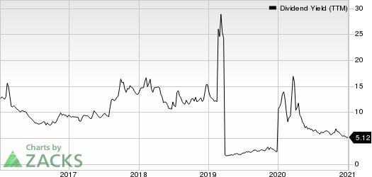 Uniti Group Inc. Dividend Yield (TTM)