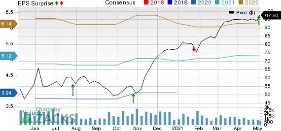 Crane Co. Price, Consensus and EPS Surprise