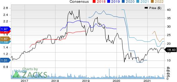 Blucora, Inc. Price and Consensus
